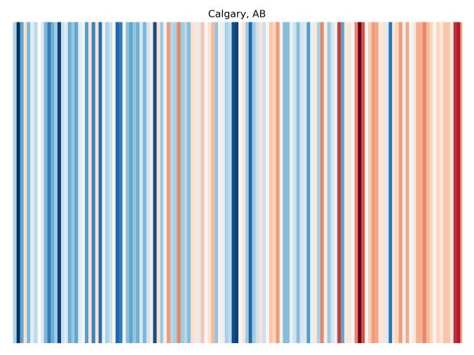 ClimateStripes-Calgary