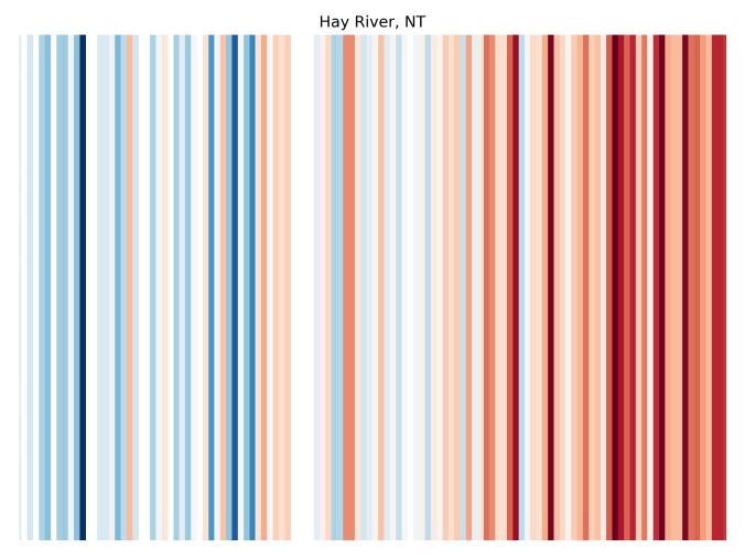 ClimateStripes-HayRiver