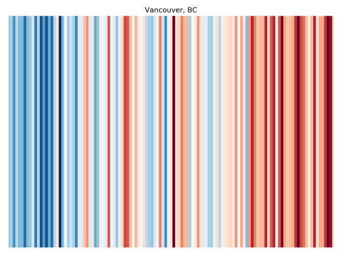 ClimateStripes-Vancouver